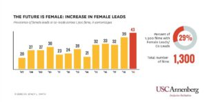 New Study from USC Annenberg Inclusion Initiative: Inclusion in the Director's Chair