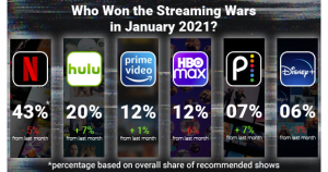 The Top Streaming Services and TV Shows of January 2021, According to Watchworthy Data